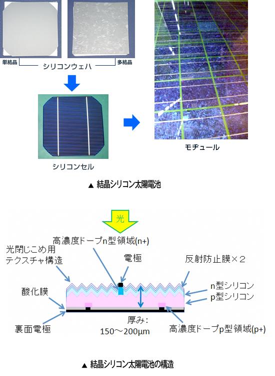 結晶シリコン太陽電池の構造