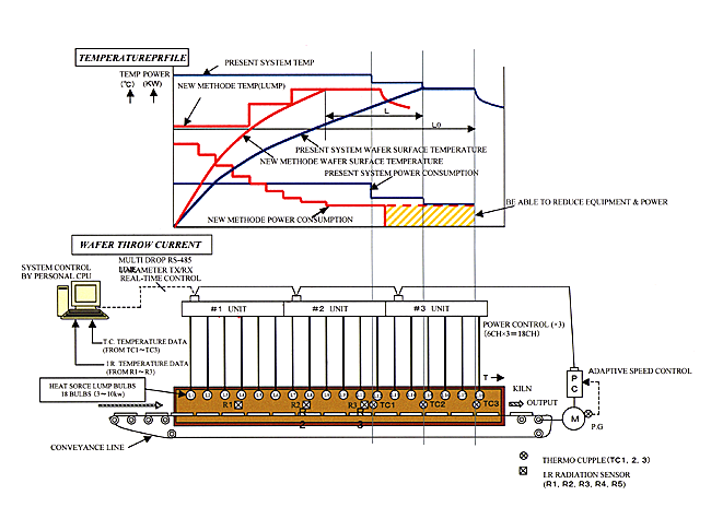 太陽電池シリコンセル電極焼成炉/制御