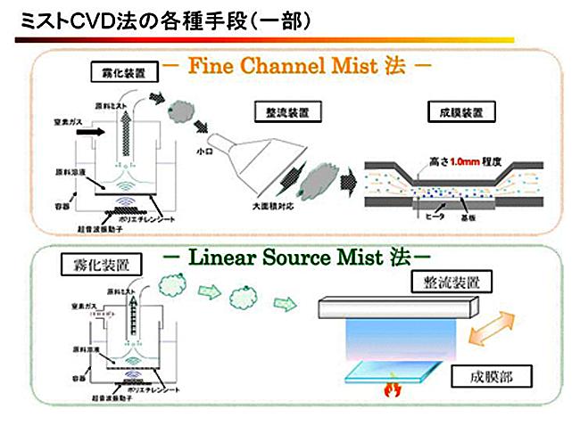 ミストCVD法の各種手段|Fine Channel法とLinear Source Mist法
