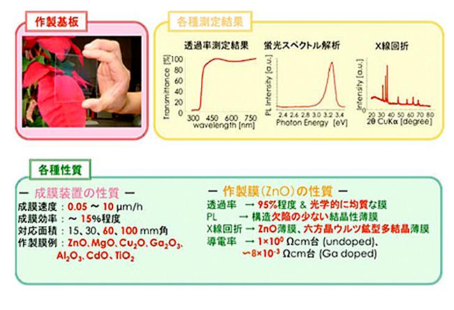 酸化亜鉛膜の特性、各種測定結果
